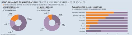 rapport 2011 sur les nches fiscales et sociales