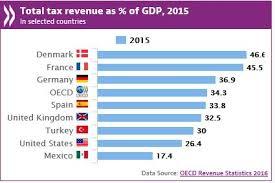 OCDE STAT.jpg