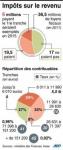 rapport sur la fiscalité des ménages