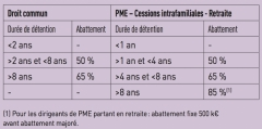 Plus Value Mobiliere Etudes Fiscales Internationales