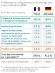 Poids-et-structure-des-prelevements-obligatoires-sur-les-entreprises-industrielles-en-France-et-en-Allemagne_articleimage.jpg